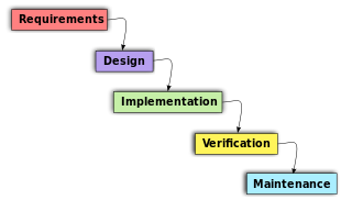 Object Oriented Analysis And Design Introduction Part 1