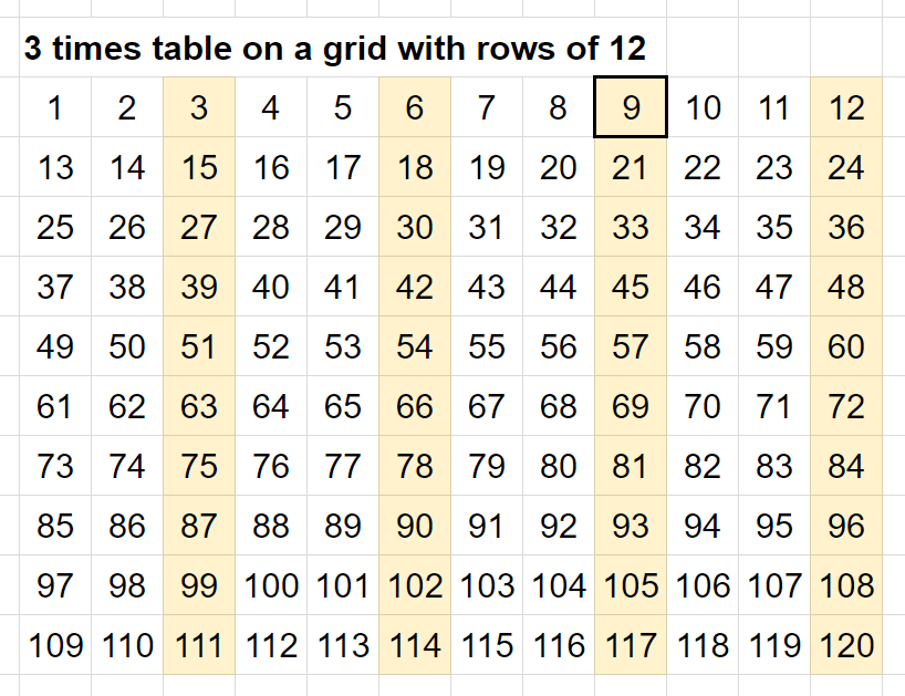Putting The 3 4 And 6 Times Tables Onto A Grid With Rows Of 12 Instead 10 Has Effect Lining Columns Back Up Because Is Exactly