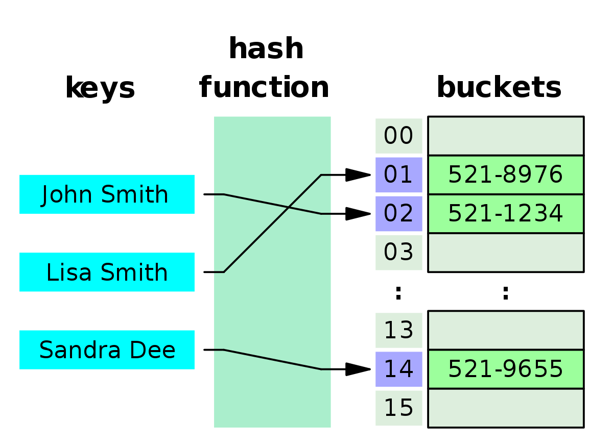 How To Implement A Simple Hash Table In Javascript Freecodecamp
