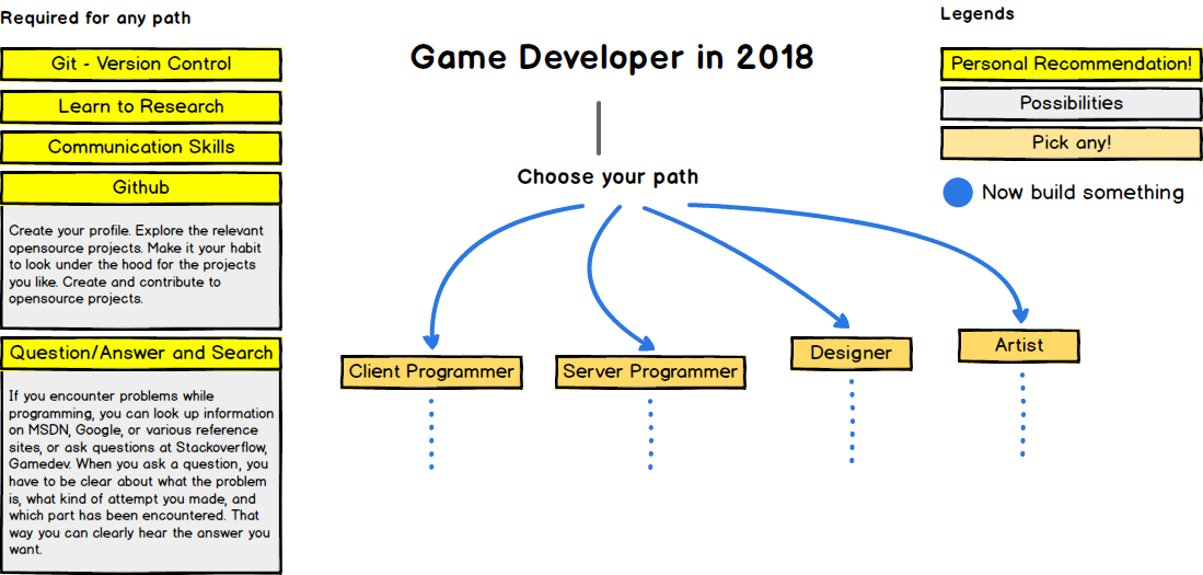 What should I learn to program video games? - Careers