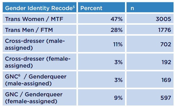 from Kayden transsexual suicide rates
