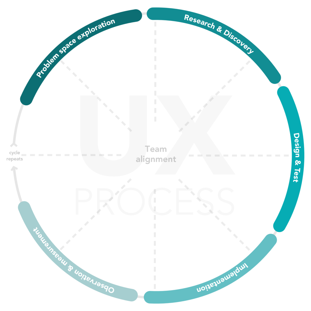 The magics of the UX cycle