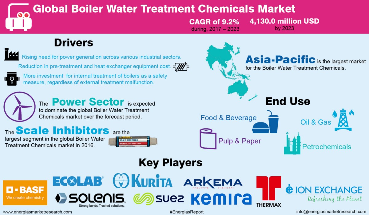 Boiler Water Treatment Chemicals (BWTC) adding efficiency to power ...