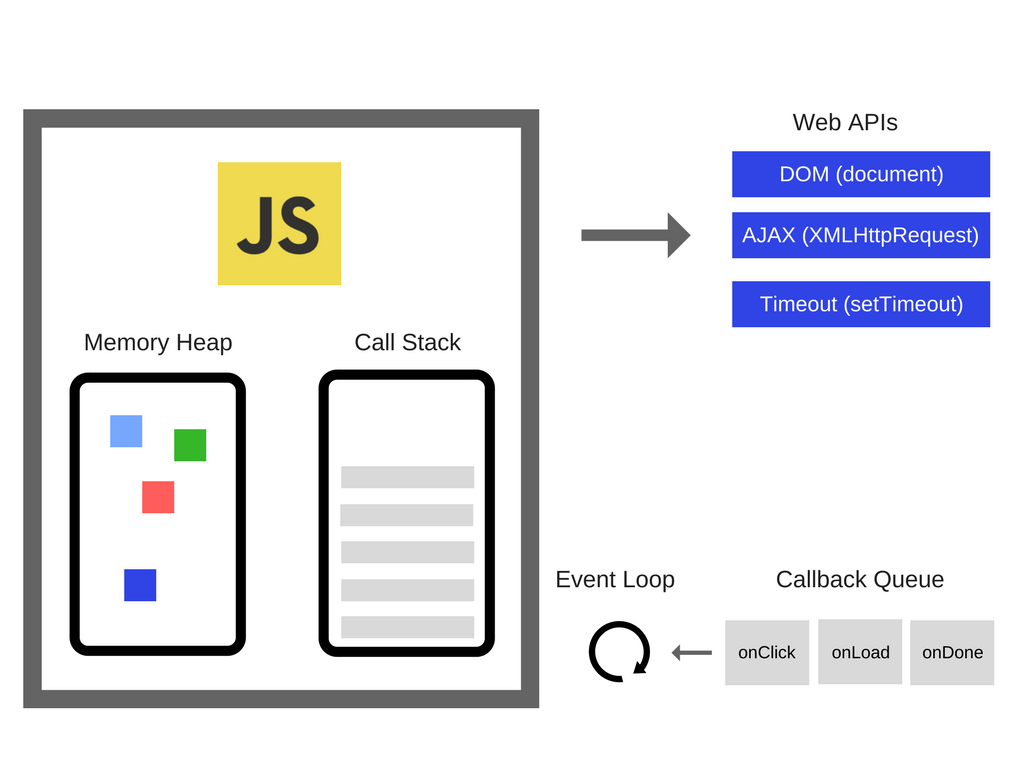 How Javascript Works An Overview Of The Engine Runtime And Htc One X Block Diagram So We Have But There Is Actually A Lot More Those Things Called Web Apis Which Are Provided By Browsers Like Dom Ajax
