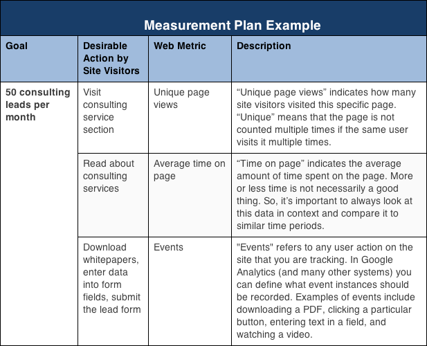 the measurement audit  u2013 google analytics  u2013 medium