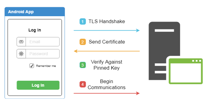 bypassing okhttp3 certificate pinning independent security evaluators