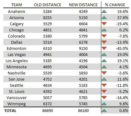 Realigning The Nhl With Math Or Why Edmonton And Calgary Should