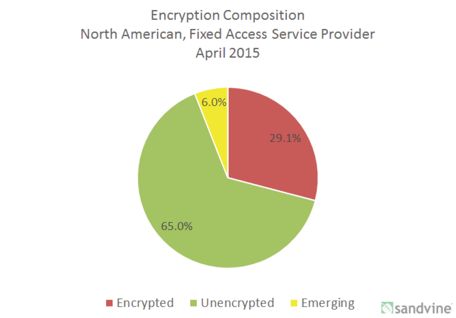 When will we see that most of Internet traffic is encrypted  (aka HTTP →  HTTPS) 116e311c1a0