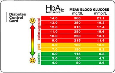 Both of these tests are utilized significantly to diagnose diabetes.  However, the distinction is that the HBA1c blood test can be taken amid at  whatever ...