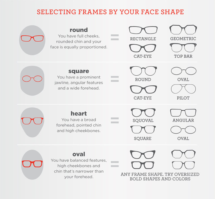 62b352a4705 We built this infographic to help educate users on exactly what to look for  when finding a frame that fits their face.