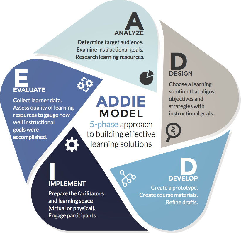 How Instructional Design Impacts Every Organization Including Yours