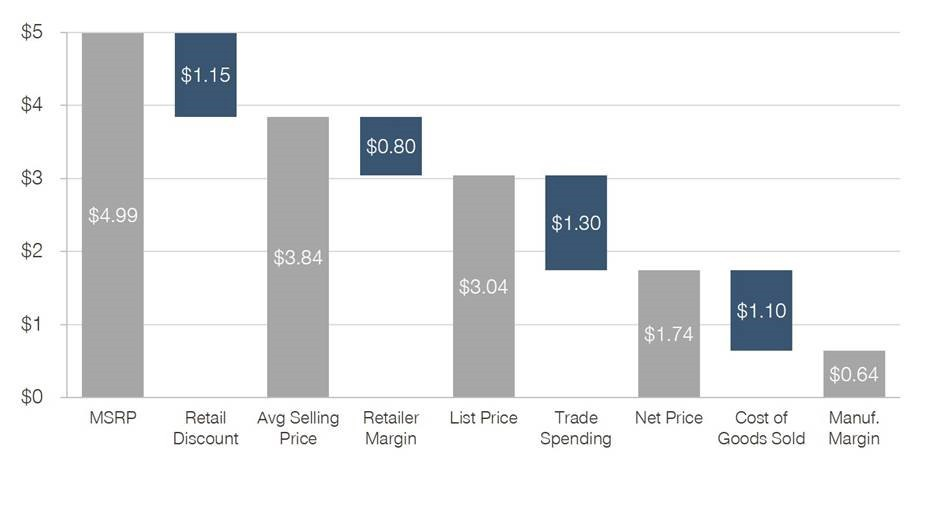 3 Ways To Kickstart Pricing Discussions With Visualizations