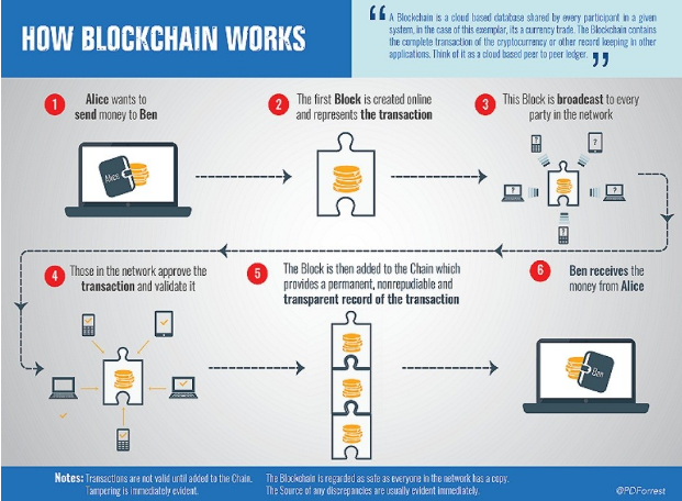 To Be Precise The Working Of Blockchain Technology Need Not Known Thoroughly But Bitcoins Also As Digital Currency Or Gold Being