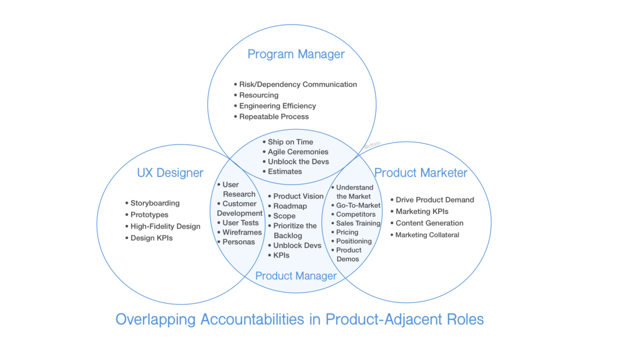 Why Product Management Roles Differ Across Companies