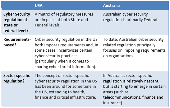 A Comparison Of Cyber Security Regulation In The Usa And