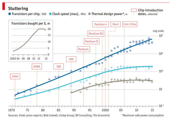 So What If We Apply Moores Law To >> Why The End Of Moore S Law Will Spark A Growth Spurt In Human