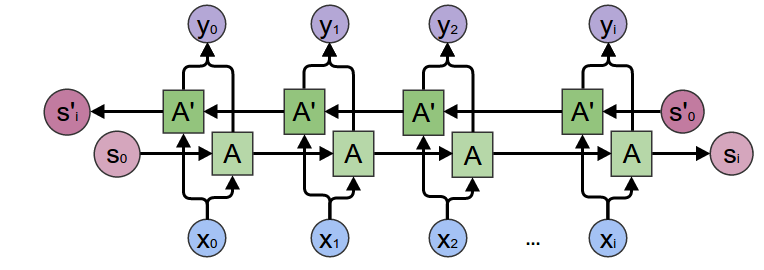 About bidirectional gru with seq2seq example and some modifications