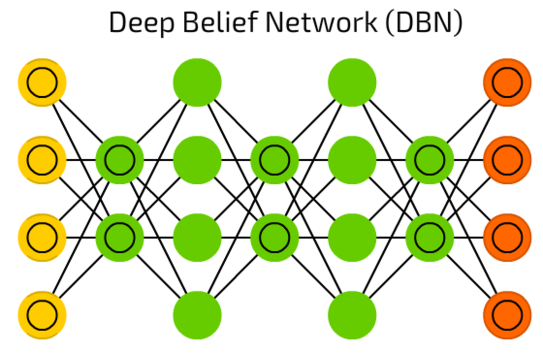 The Mostly Complete Chart Of Neural Networks Explained There Is An Incorrect Term In Diagram Explain Which This Dbns Mentioned Above Are Actually A Stack Boltzmann Machines Surrounded By Vaes They Can Be Chained Together When One Nn Trains Another And