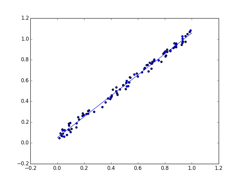 Linear Regression Using Gradient Descent In 10 Lines Of Code