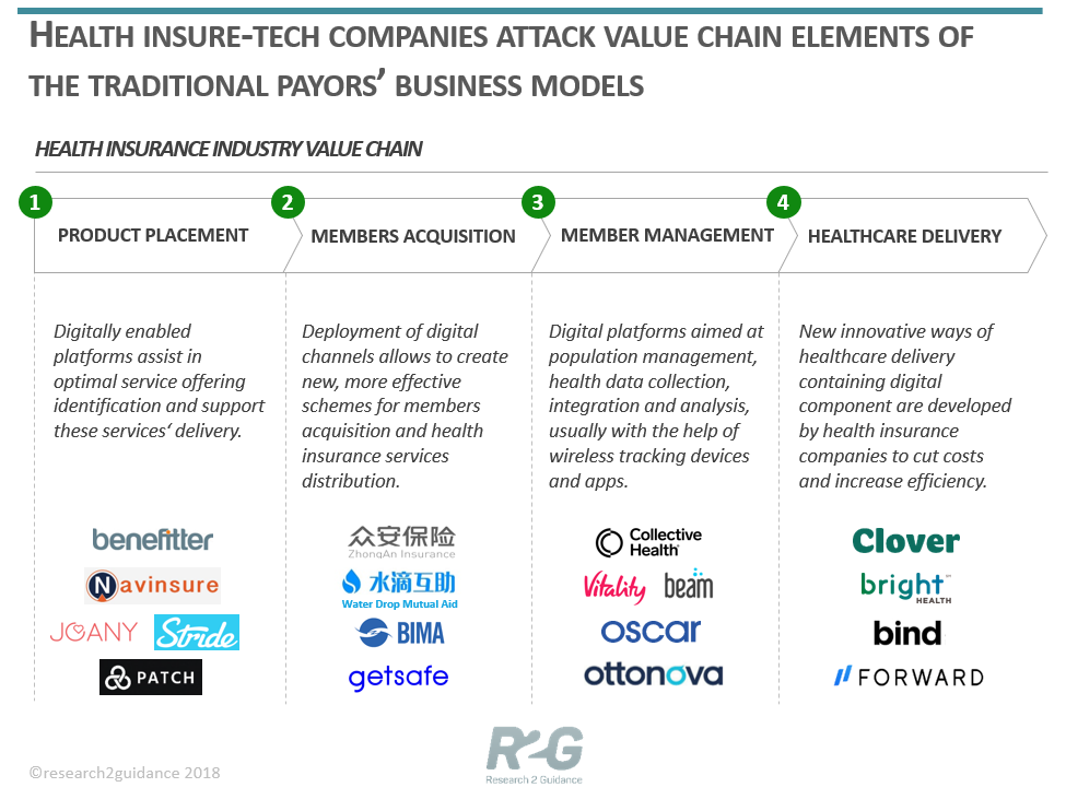 How Health Insure Tech Companies Attack Value Chain Elements Of The