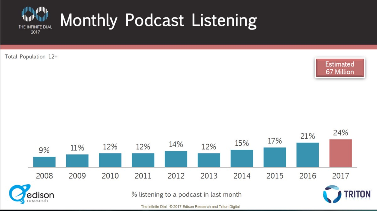 The Seven Most Common Podcast Formats With Examples