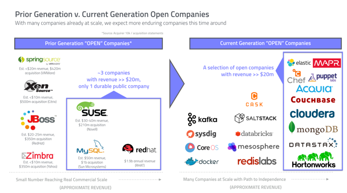 The Rise Of Open Innovation The 3p S For Building A