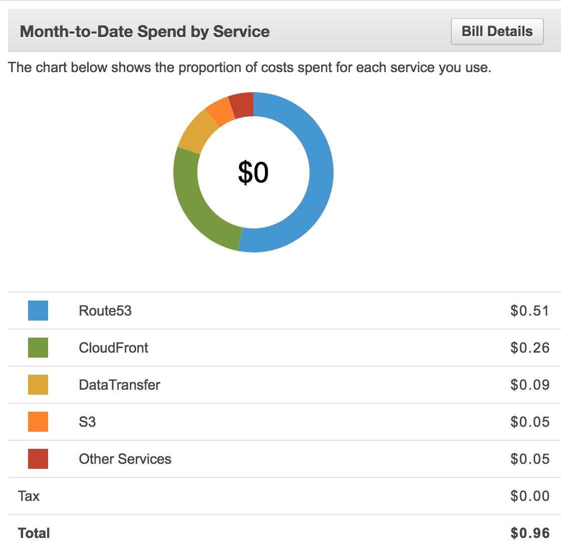 How To Create Your Own Static Website With A Custom Url Using Note The Asterisks At Site Contain Additional Diagrams More Heres Chart Of What Ive Paid For Hosting My Personal Half Month February 2016