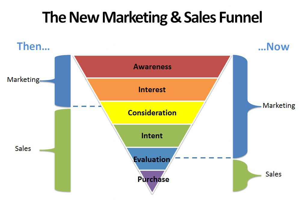 how data changed the marketing  sales funnel  u2013 the data