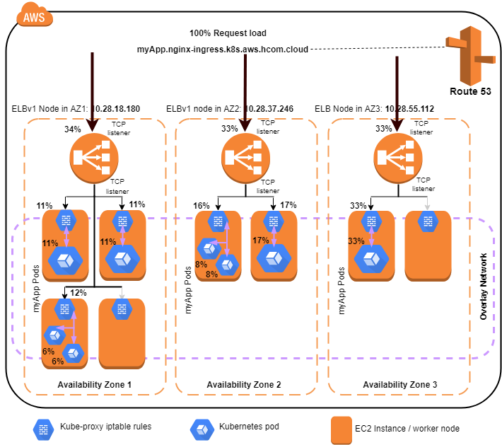 Request Load Distribution In Kubernetes And Aws The