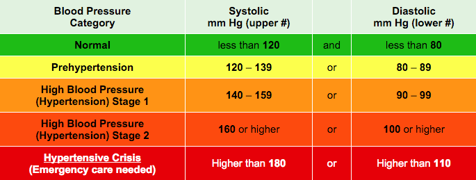 Generally, the closer your number is to the normal value (120/80), the  better your long term health. The blood pressure table below shows you the  different ...