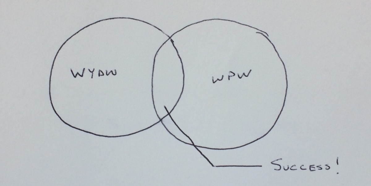 the venn diagram of artistic success  u2013 flip collective