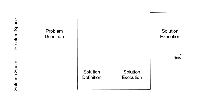 what is the problem solving process