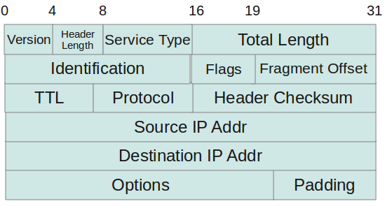 internet protocol and header length field What are ethernet, ip and tcp headers in wireshark captures.