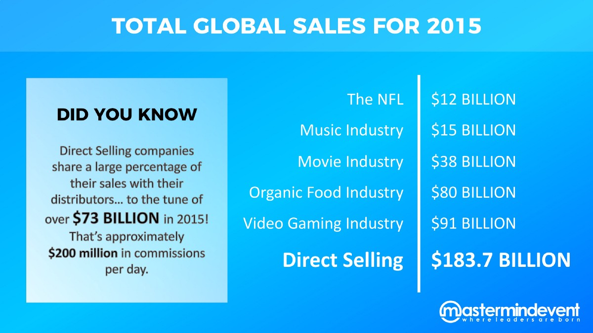 Direct Selling Continues To Break Records Direct