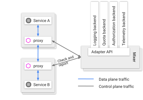 Ar Zt M G Ehvv Qijg on Authentication And Authorization