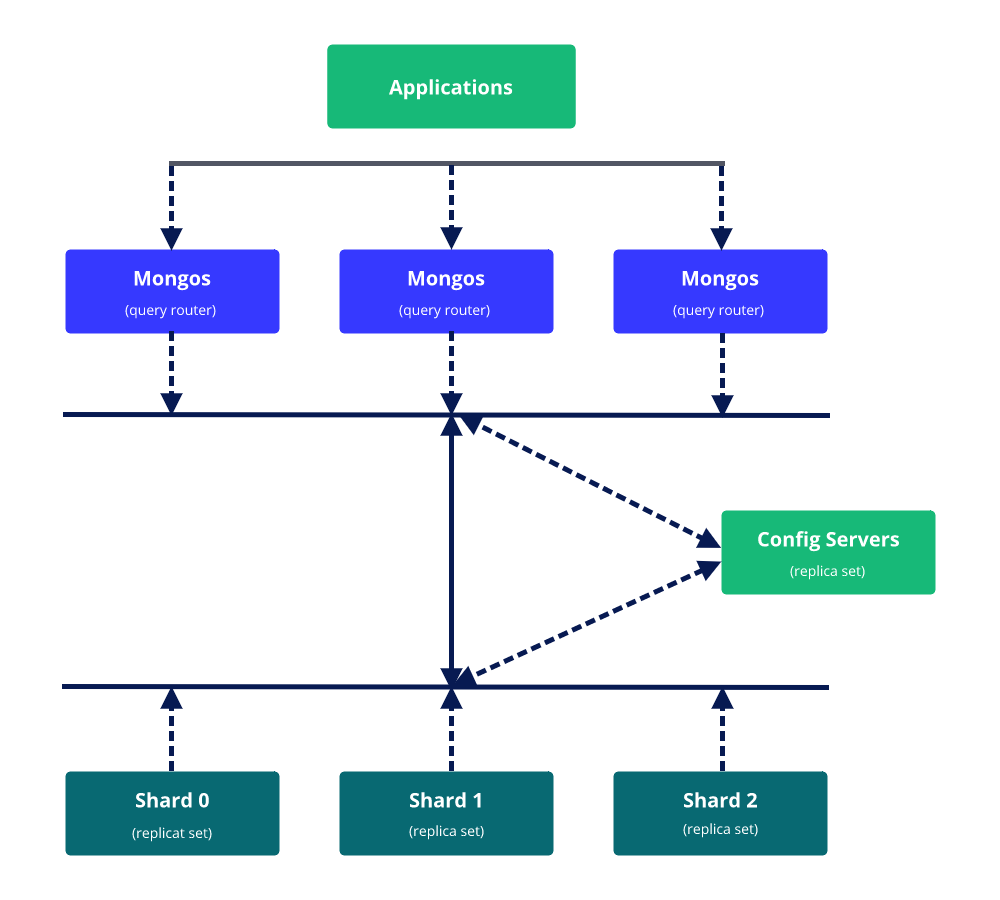 Create A Mongodb Sharded Cluster With Ssl Enabled Hacker Noon