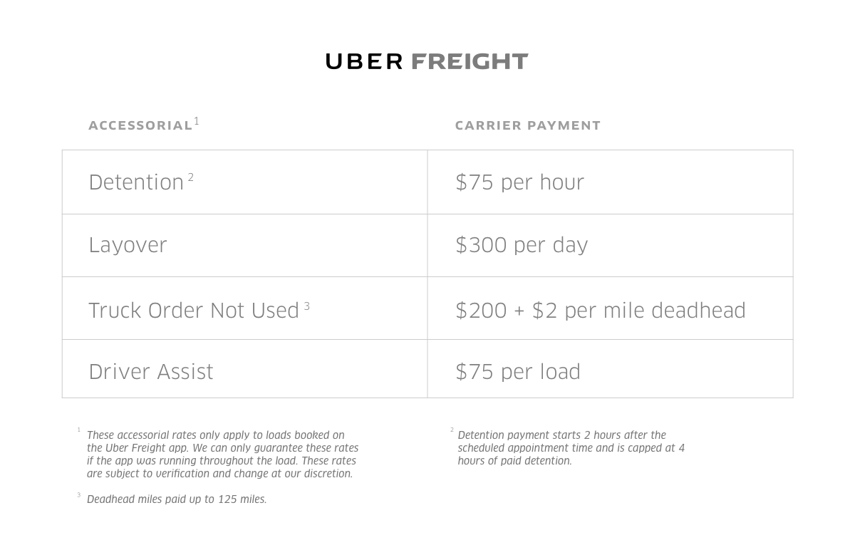 Accessorial Rates For App Users Official Uber Freight Blog Medium