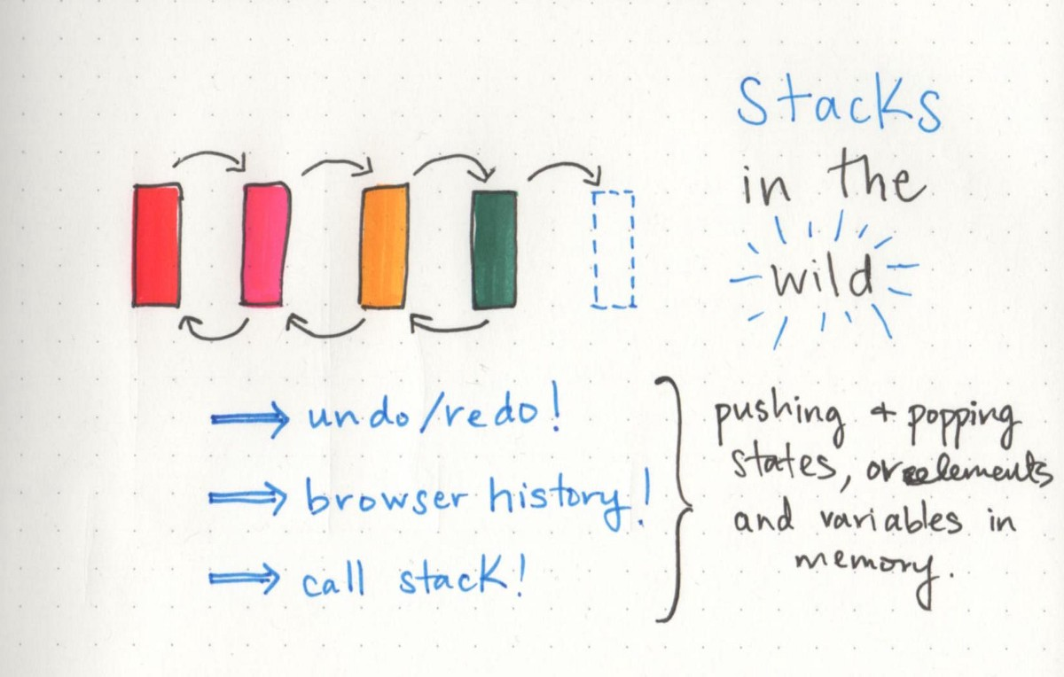 Stacks And Overflows Basecs Medium C How To Draw Diagram Control Stack Overflow In The Wild