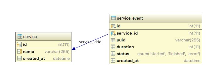 Making Slow Queries Fast With Composite Indexes In Mysql