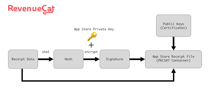 dissecting an app store receipt revenuecat blog medium