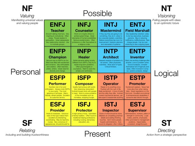 Myers Briggs Vs Predictive Index 4 Reasons Why Myers