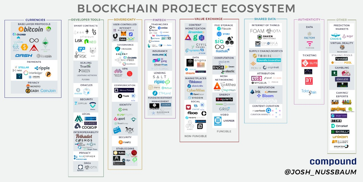 Blockchain Project Ecosystem – Josh Nussbaum – Medium