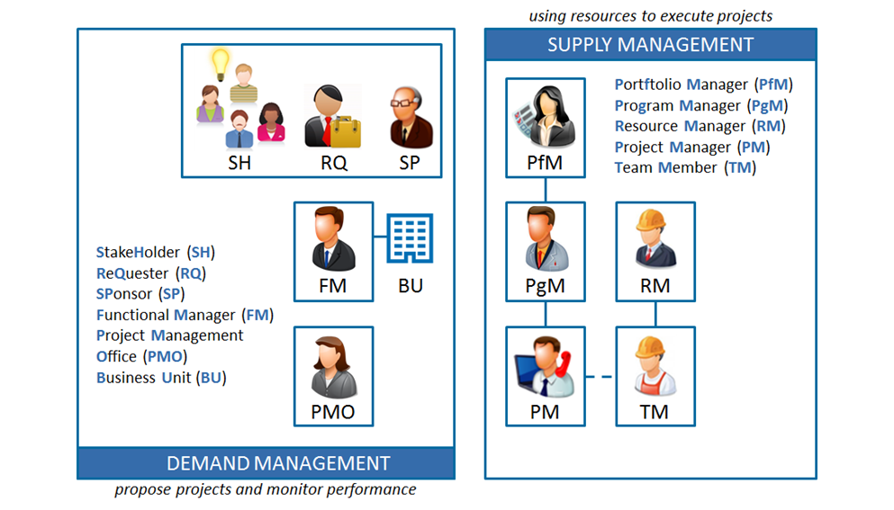 ten roles in project management  u2013 pmpeople  u2013 medium