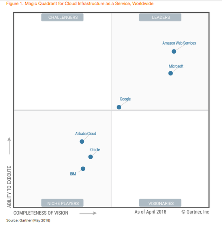 Aws And Microsoft Get Some Company In Gartner S Iaas Magic