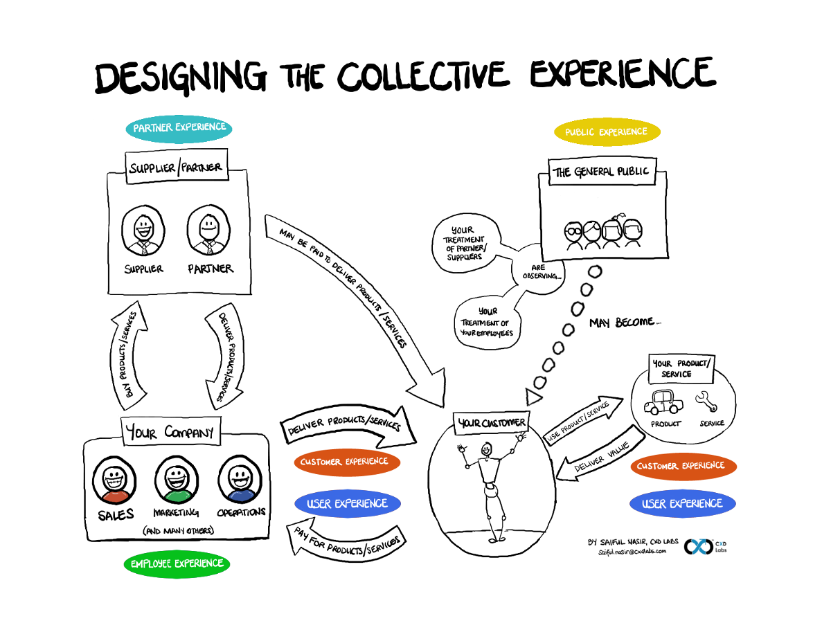 What the heck is Experience Design?