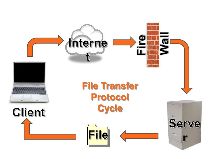 Pros And Cons Of Using File Transfer Protocol Bhushan Aher Medium