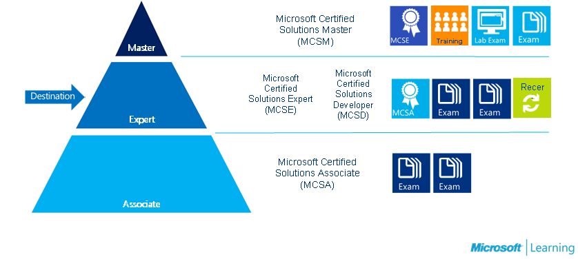 How To Become An Mcsd Microsoft Certified Solutions Developer Part 2
