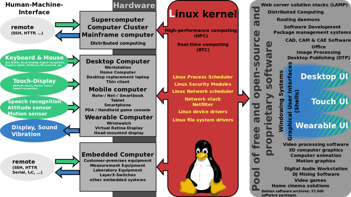 the kernel use advantages and mascot of linux an operating system Ubuntu linux is the most popular open source operating system there are many reasons to use ubuntu linux that make it a worthy linux distro apart from being free and open source, it's highly.