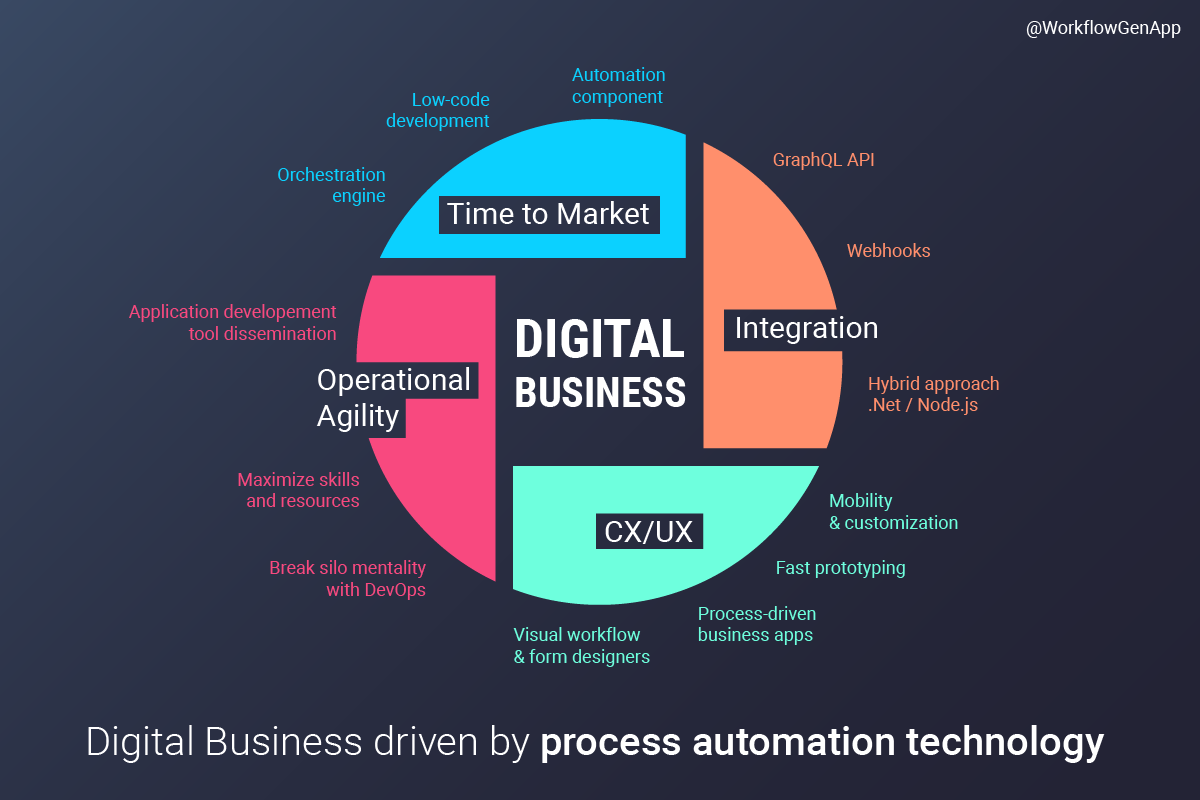 Automation Technology: How To Grow Your Digital Business With Process Automation