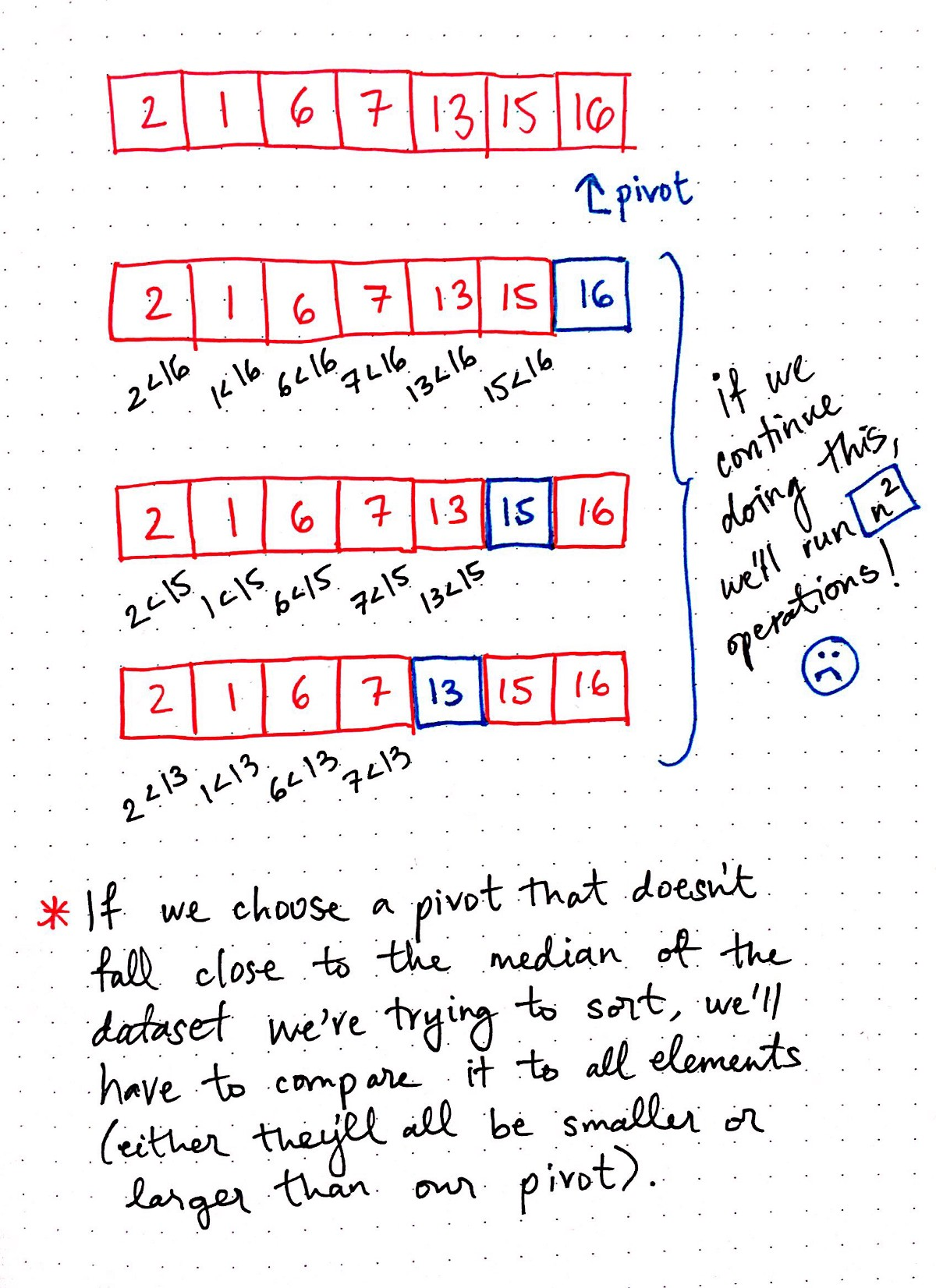 Pivoting to understand quicksort part 2 basecs medium if we dont choose our pivot wisely well have to compare it to all the elements ccuart Images
